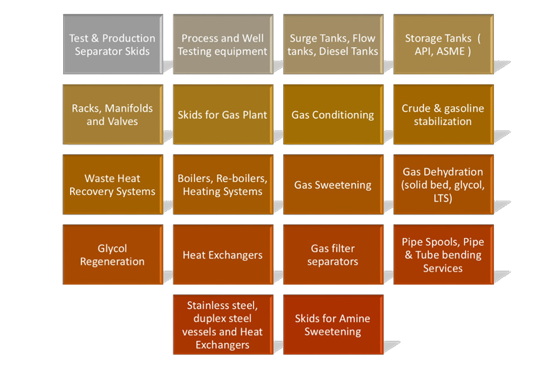 Process Division Overview